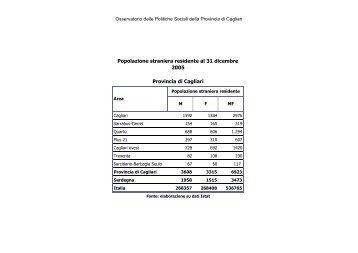 Immigrati Provincia Cagliari anno 2005 - Sociale - Provincia di Cagliari