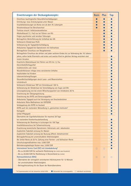 Gesamtleistungsübersicht Unfallversicherung - Gowin