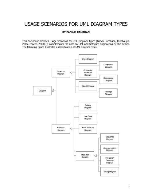 Uml Diagrams Usage