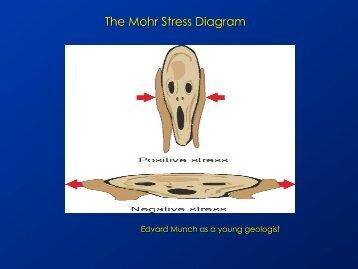 The Mohr Stress Diagram