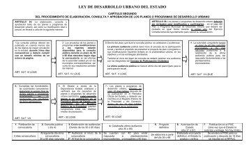Procedimiento de Elaboración, Consulta y Aprobación de los ...