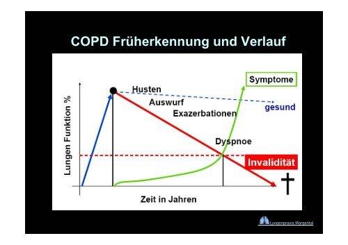 Lungenfunktion in der Praxis - Vereinigung Zuercher Internisten