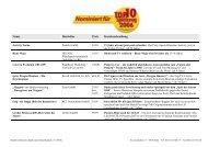 Name Hersteller Preis Kurzbeschreibung - TOP10 Spielzeug