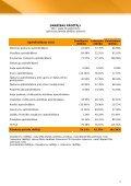 Finanšu rādītāji par 2011.gada 3.ceturksni - Baltikums - Page 5