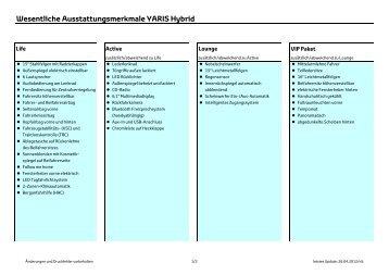 Wesentliche Ausstattungsmerkmale YARIS Hybrid - Toyota Feichtmayr