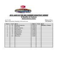 Round 7 Results - Charlotte Motor Speedway