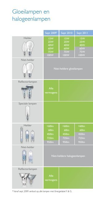 Philips Replacement Guide