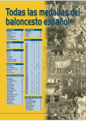 Todas las medallas del baloncesto español - Federación Española ...