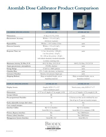 Compare Dose Calibrators - Biodex