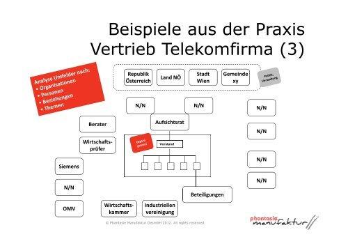 Strategisches Netzwerken Vortrag