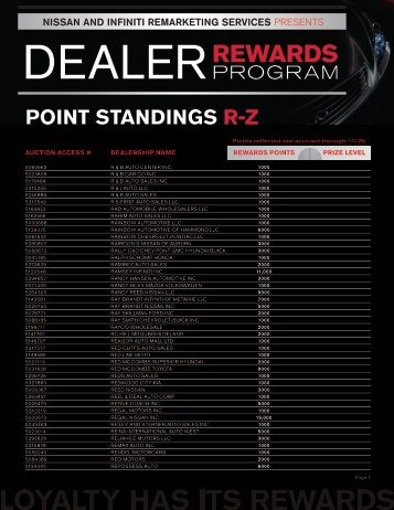 point standings rz - Manheim Consignor