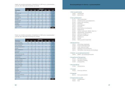 Baggrundsanalyse - BAR - service og tjenesteydelser.