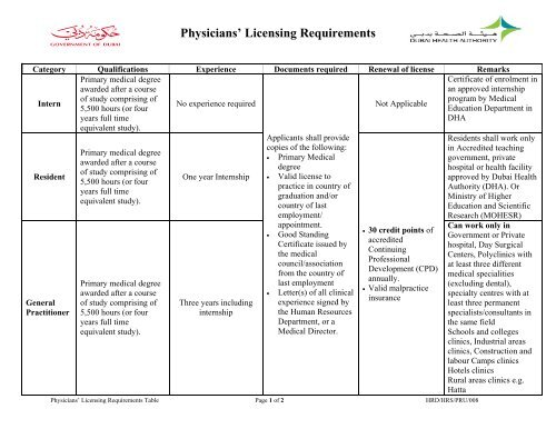 Physicians' Licensing Requirements - Dubai Health Authority
