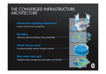 THE CONVERGED INFRASTRUCTURE ARCHITECTURE - KNOM