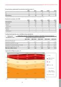 ANALYST DATABOOK 2008 - Lukoil - Page 6