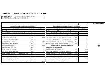 Conto Annuale Anno 2009 - Comune di Alatri