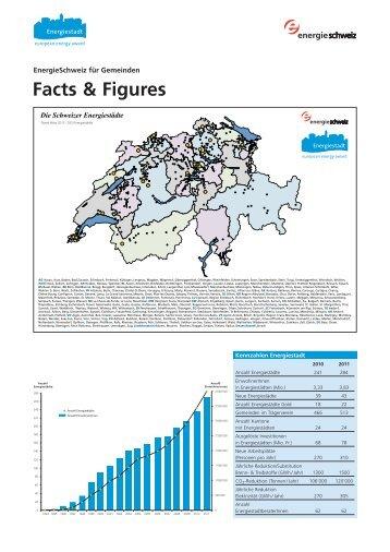 Energiestadt facts & figures - Lindenberg Energie
