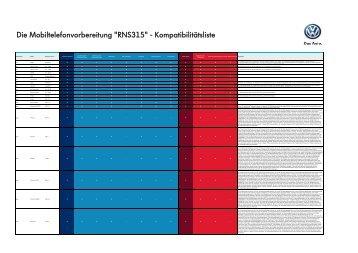 "Die Mobiltelefonvorbereitung ""RNS315 ... - Volkswagen AG"