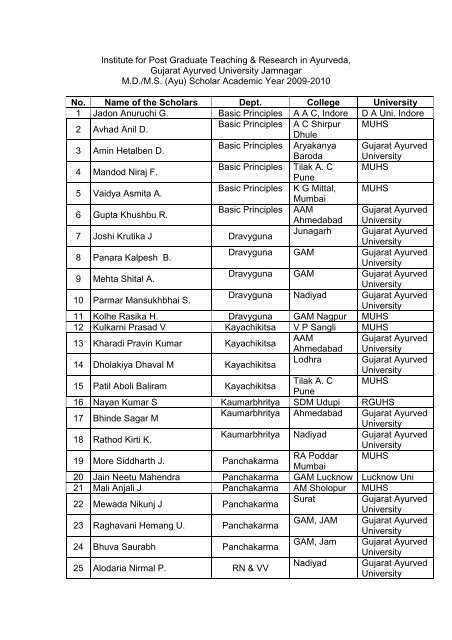 Institute for Post Graduate Teaching & Research in Ayurveda