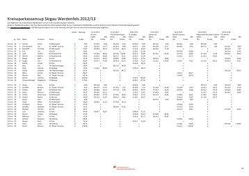 Kreissparkassencup 2012/13 mit Zeiten