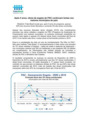 PAC - Saneamento Esgoto - 2009 x 2010 - Sinaenco