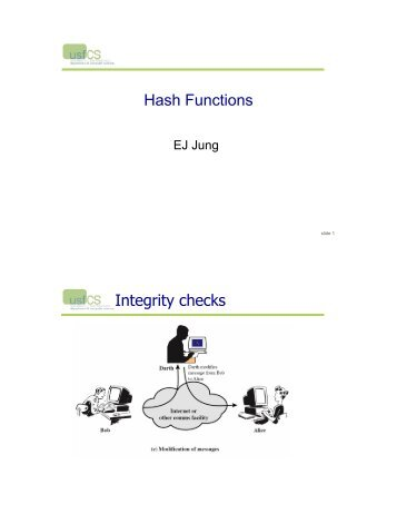 Secure Hash Functions