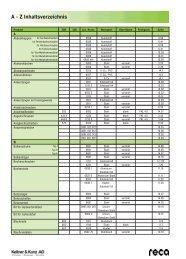 A - Z Inhaltsverzeichnis