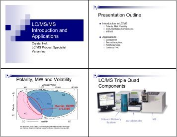 LC/MS/MS Introduction and Applications