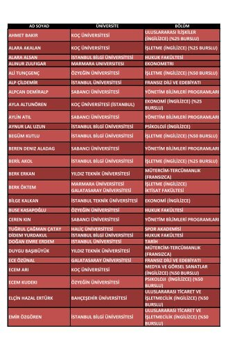 2012 ÖSYS sonuç Listesi