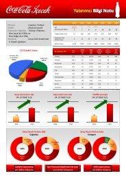 Yatırımcı Bilgi Notu Yatırımcı Bilgi Notu - Coca Cola İçecek