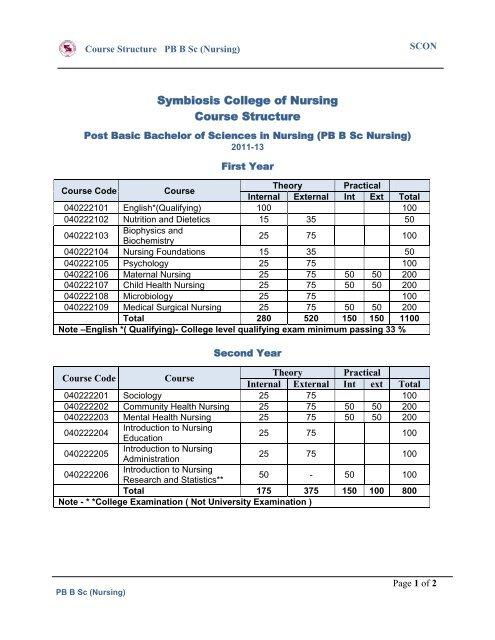 PB B Sc(Nursing) - Symbiosis International University