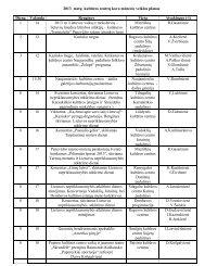 2011 metų sausio mėnesio kultūros centrų darbo planas