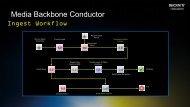 Media Backbone Conductor - SET