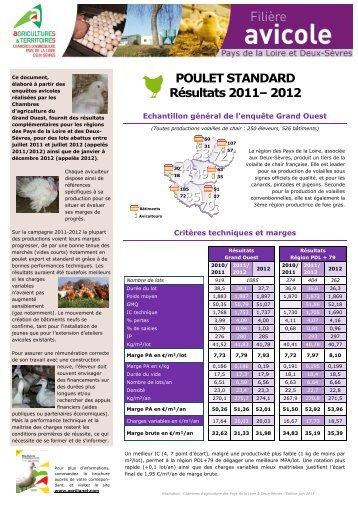Poulet standard - Chambre d'Agriculture des Deux-Sèvres