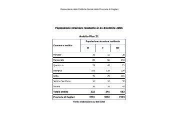 Immigrati Plus 21 anno 2006 - Sociale - Provincia di Cagliari