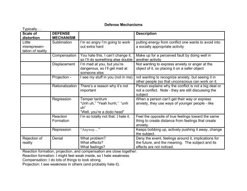 Overhead Listing Defense Mechanisms From Least Distorting To Most