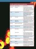 malato - Airc - Page 4