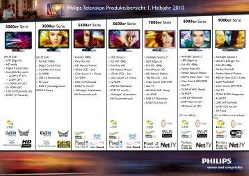 Philips Television Produktübersicht 1. Halbjahr 2010