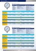 Manometer | Thermometer | Zubehör - Steeltrade.at - Seite 3