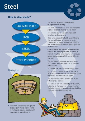 Steel - Recycle for Leicestershire