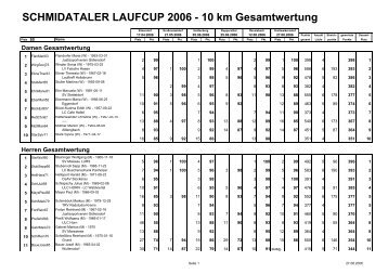 Schmidataler Laufcup 2006 10 km Gesamt nach MW Internet - Lurs