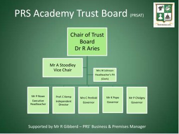 PRS Academy Trust Board (PRSAT) - Princes Risborough School