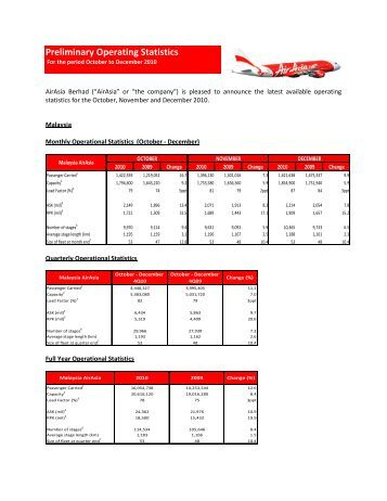 Preliminary Operating Statistics - Air Asia