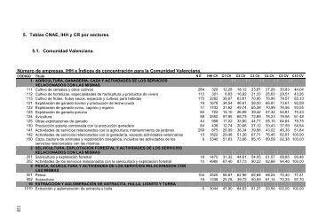 Estudio sobre el Panorama Competitivo de la Comunitat Valenciana