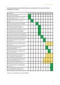 IMPULSE-Abschlussbericht (PDF-Datei, 1,5 MB) - ZUV - Ruprecht ... - Seite 7