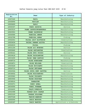 Daftar Peserta yang Lulus Test EPS-KLT 2009 -F-K