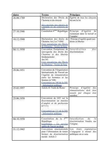 Consultez la réglementation en .pdf - Toulouse contre les ...