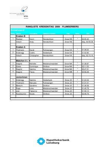 Rangliste als PDF - Turnende Vereine Dintikon