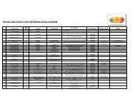 List of Shop - Dinar & Dirham Kelantan