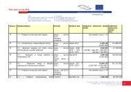 Plán výzev na rok 2010 - ROP Severozápad